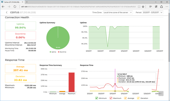 Web host monitoring statistics